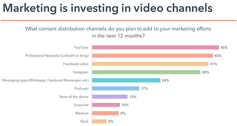 Invest in video channels.