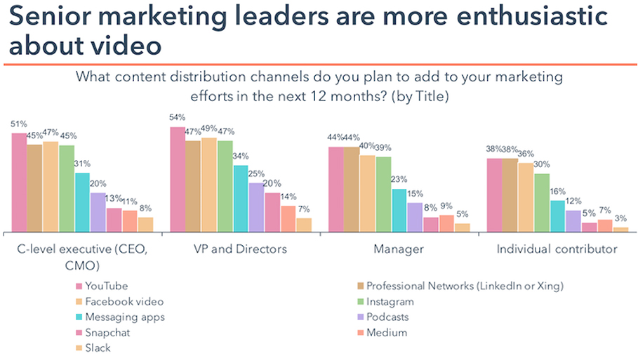 Marketing leaders are enthusiastic about video.