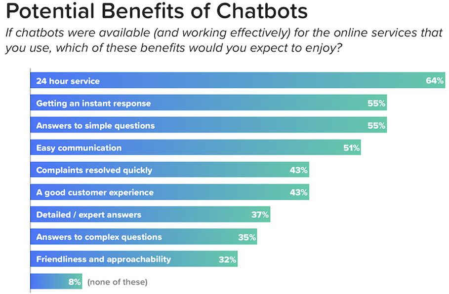 Potential benefits of chatbots.